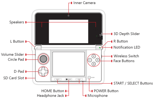 Nintendo 3DS Button Map