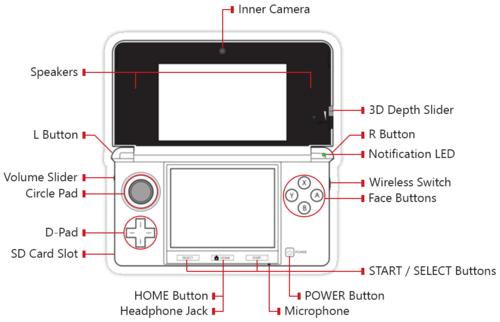 Nintendo 3DS Button Map